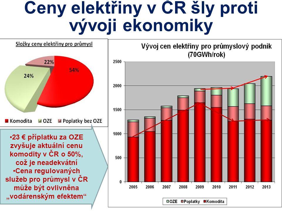 Ceny elektřiny v ČR šly proti vývoji ekonomiky 23 € příplatku za OZE zvyšuje aktuální cenu komodity v ČR o 50%, což je neadekvátní Cena regulovaných s