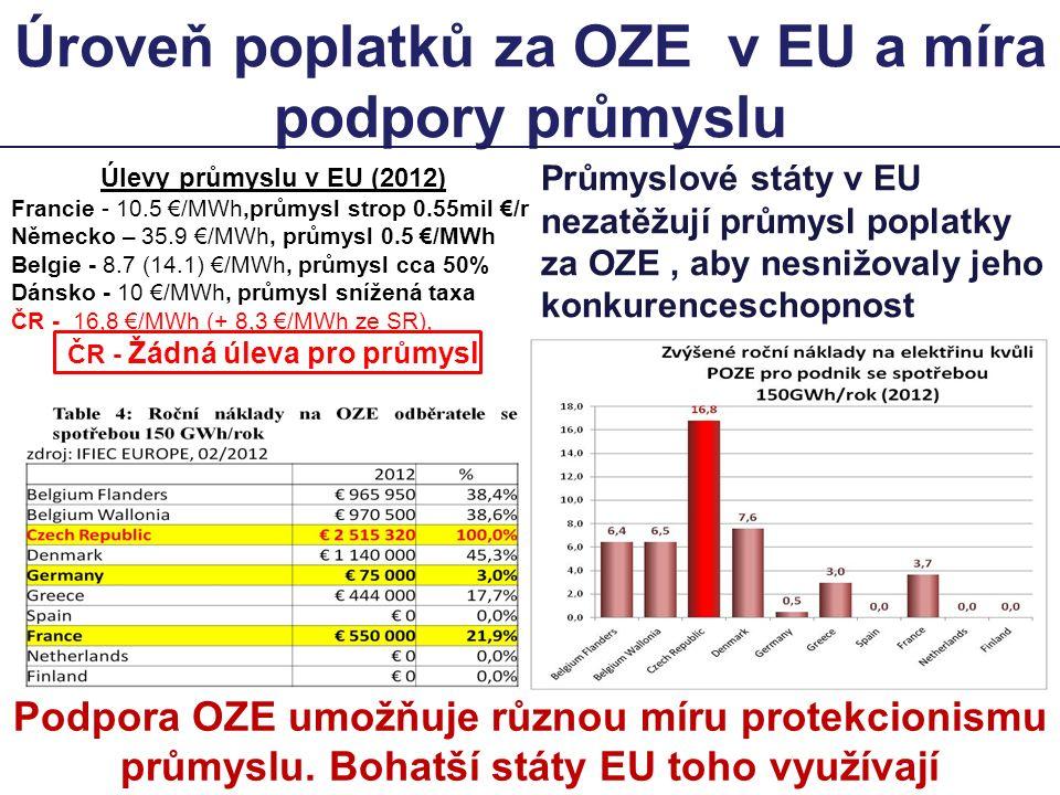 Úroveň poplatků za OZE v EU a míra podpory průmyslu Podpora OZE umožňuje různou míru protekcionismu průmyslu. Bohatší státy EU toho využívají Průmyslo