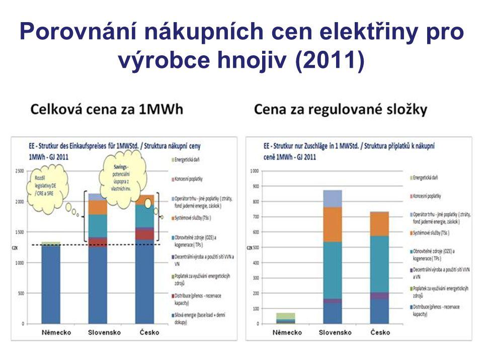 Porovnání nákupních cen elektřiny pro výrobce hnojiv (2011)