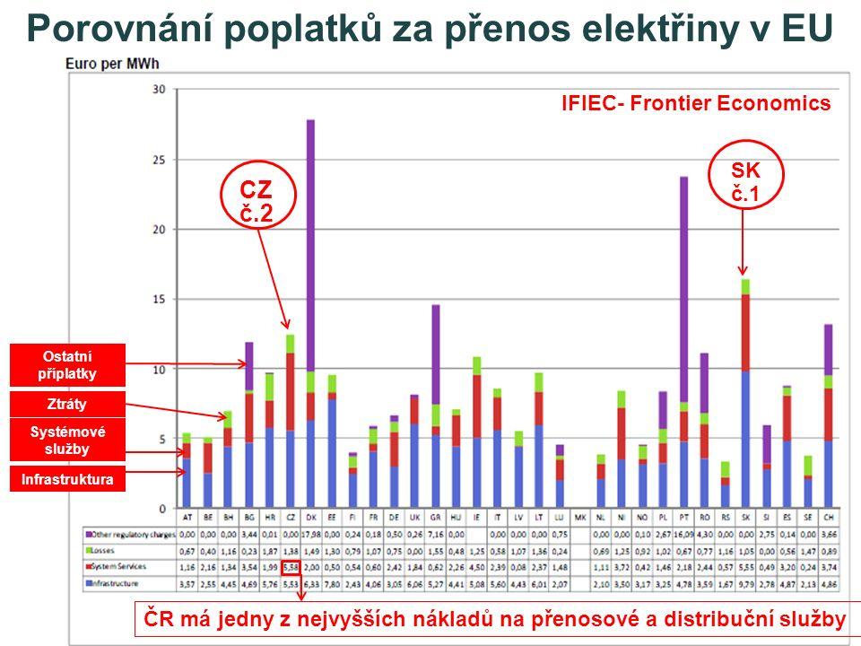 Infrastruktura Systémové služby Ztráty Ostatní příplatky SK č.1 CZ č.2 ČR má jedny z nejvyšších nákladů na přenosové a distribuční služby Porovnání po
