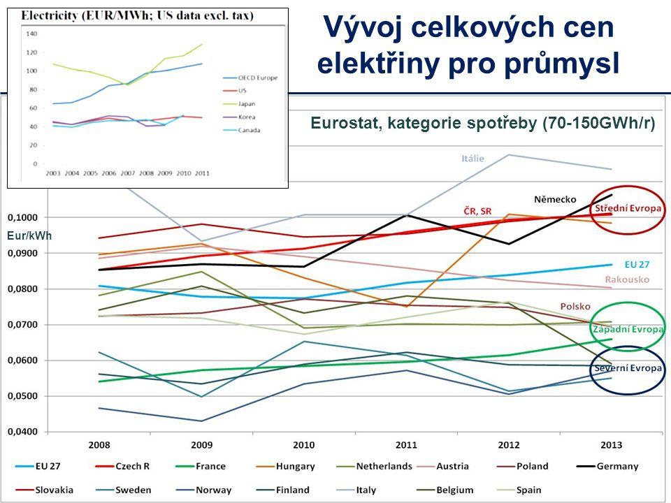 Porovnání vývoje cen pro průmysl v Evropě Severní Evropa – nejnižší ceny elektřiny v Evropě (Nordpool), srovnatelné s USA.