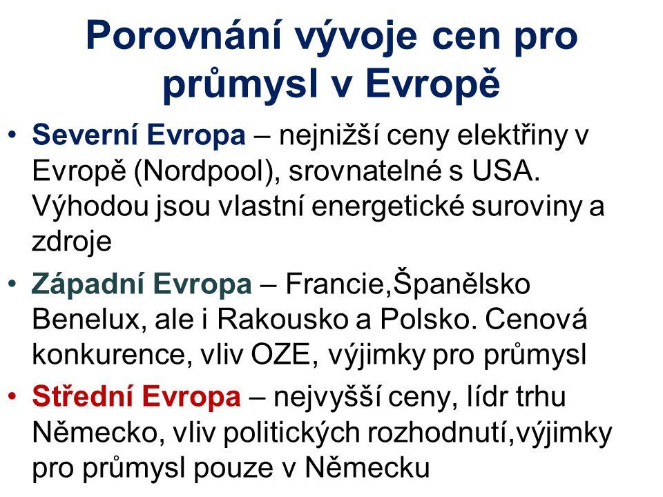 Porovnání vývoje cen pro průmysl v Evropě Severní Evropa – nejnižší ceny elektřiny v Evropě (Nordpool), srovnatelné s USA. Výhodou jsou vlastní energe