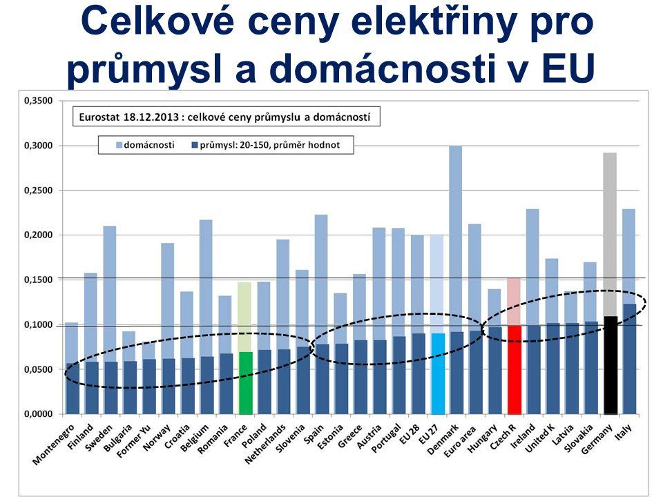 Celkové ceny elektřiny pro průmysl a domácnosti v EU