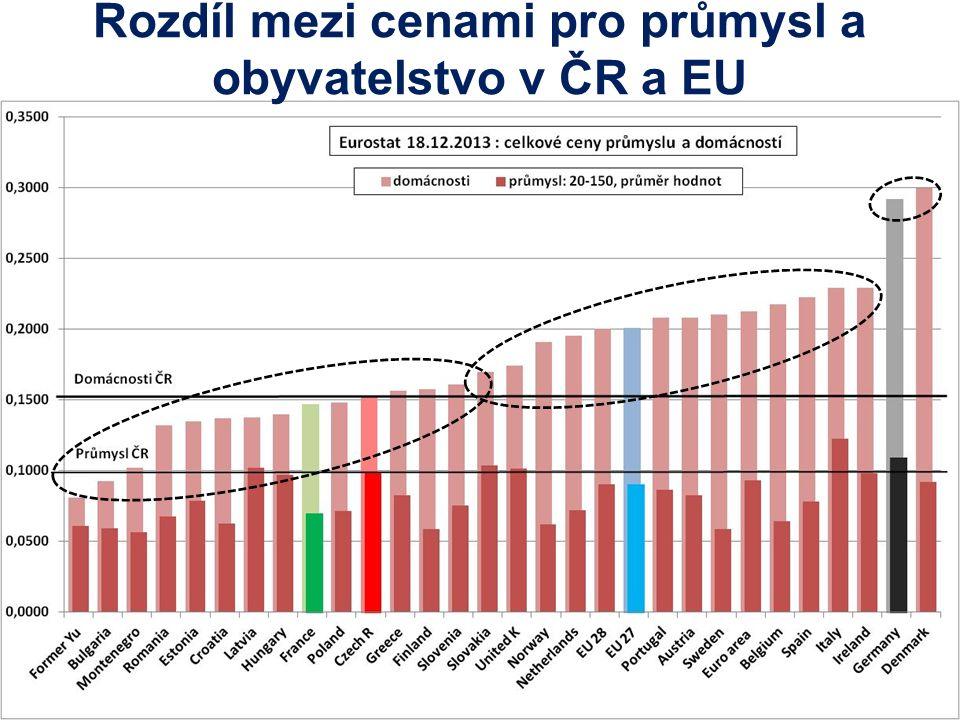 Rozdíl mezi cenami pro průmysl a obyvatelstvo v ČR a EU