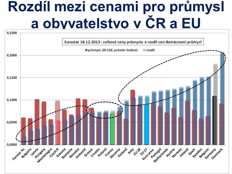 Infrastruktura Systémové služby Ztráty Ostatní příplatky SK č.1 CZ č.2 ČR má jedny z nejvyšších nákladů na přenosové a distribuční služby Porovnání poplatků za přenos elektřiny v EU IFIEC- Frontier Economics
