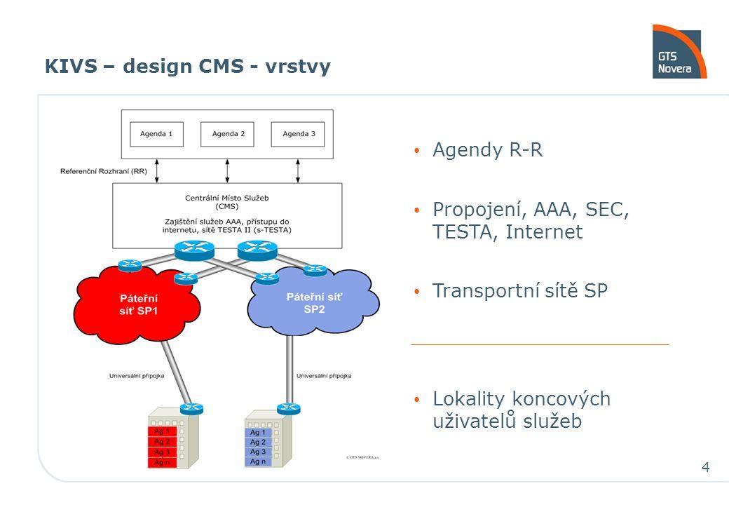 4 Agendy R-R Propojení, AAA, SEC, TESTA, Internet Transportní sítě SP Lokality koncových uživatelů služeb KIVS – design CMS - vrstvy