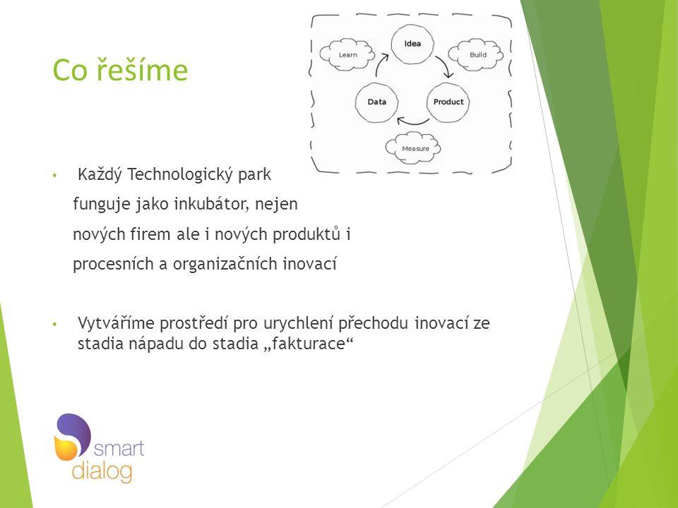 Co řešíme Každý Technologický park funguje jako inkubátor, nejen nových firem ale i nových produktů i procesních a organizačních inovací Vytváříme pro