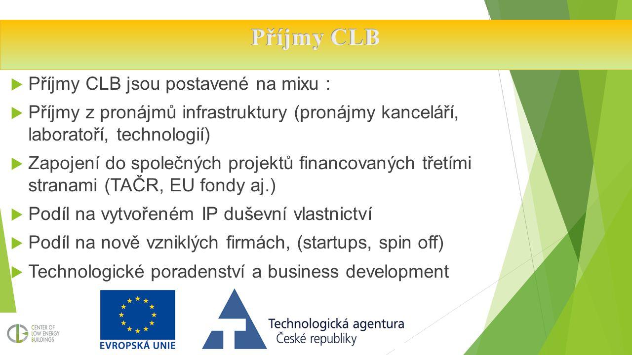  Příjmy CLB jsou postavené na mixu :  Příjmy z pronájmů infrastruktury (pronájmy kanceláří, laboratoří, technologií)  Zapojení do společných projektů financovaných třetími stranami (TAČR, EU fondy aj.)  Podíl na vytvořeném IP duševní vlastnictví  Podíl na nově vzniklých firmách, (startups, spin off)  Technologické poradenství a business development
