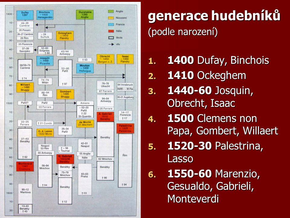 generace hudebníků (podle narození) 1. 1400 Dufay, Binchois 2.