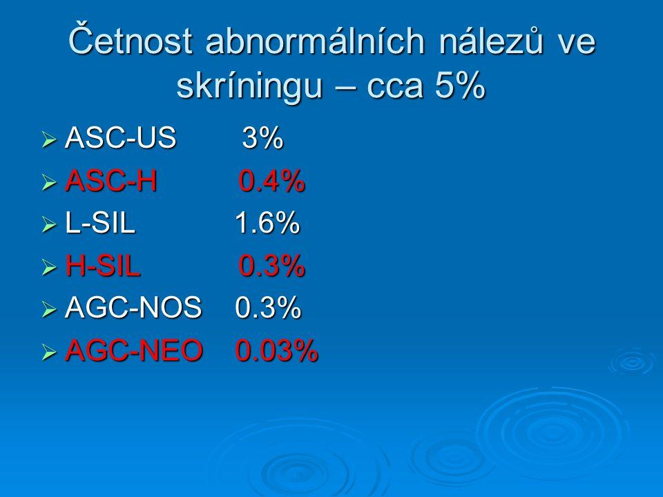 Četnost abnormálních nálezů ve skríningu – cca 5%  ASC-US 3%  ASC-H 0.4%  L-SIL 1.6%  H-SIL 0.3%  AGC-NOS 0.3%  AGC-NEO 0.03%