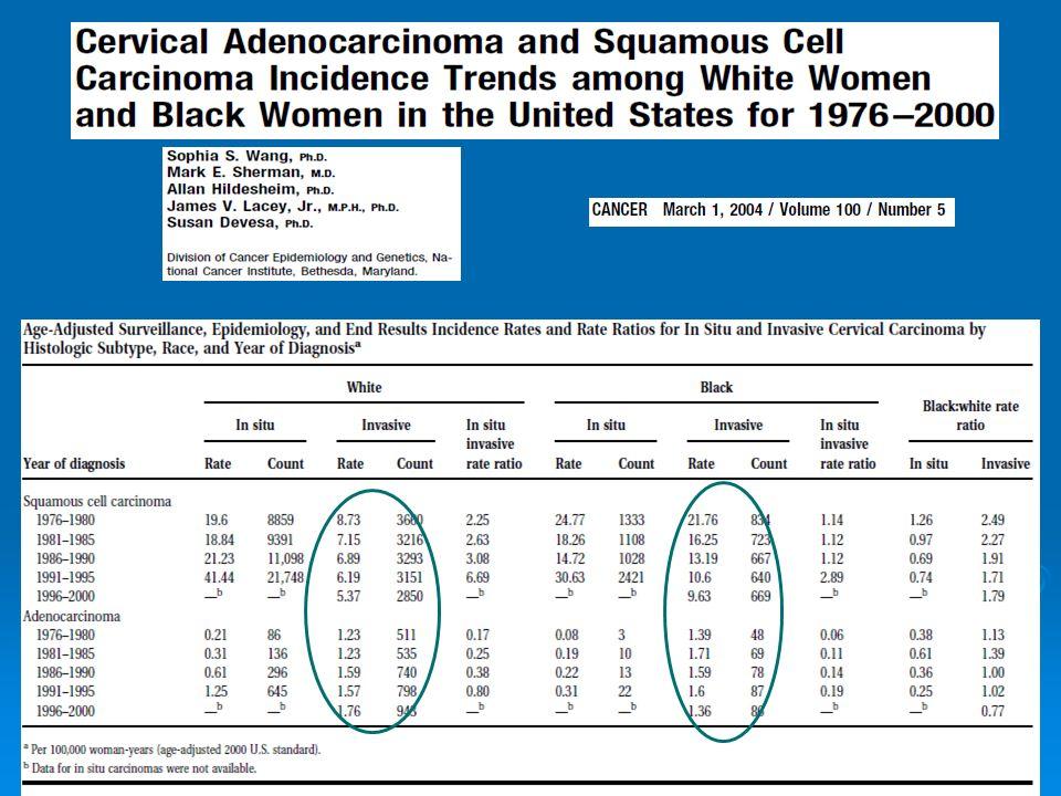 Kontroverze v patologické klasifikaci  World Health Organisation (WHO)  International Society of Gynecological Pathologists  2 kategorie premaligních endocervikálních glandulárních lézí  endocervical glandular dysplasia (EGD) (známá jako atypická hyperplázie)  Adenocarcinoma in situ (AIS)