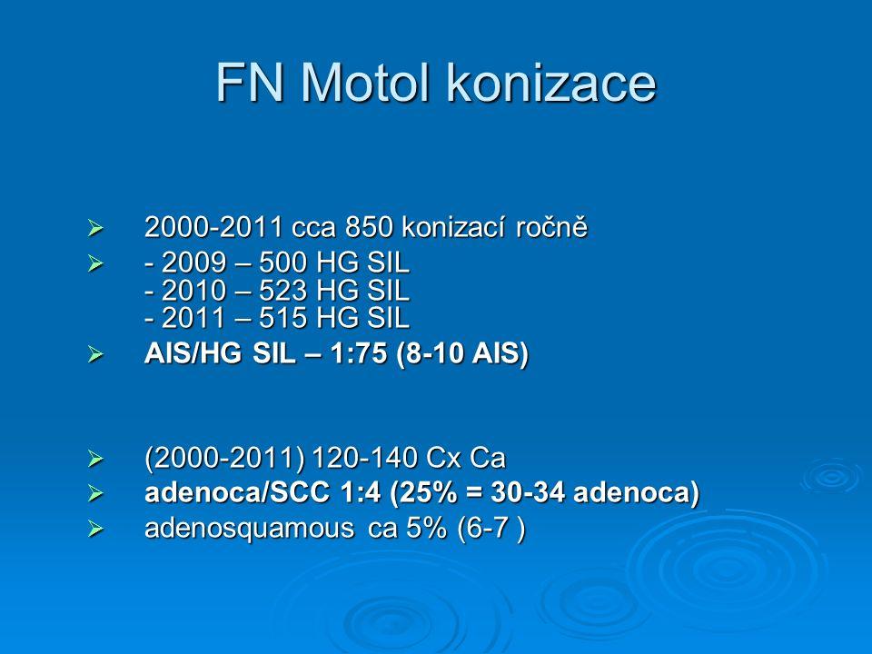 FN Motol konizace  2000-2011 cca 850 konizací ročně  - 2009 – 500 HG SIL - 2010 – 523 HG SIL - 2011 – 515 HG SIL  AIS/HG SIL – 1:75 (8-10 AIS)  (2