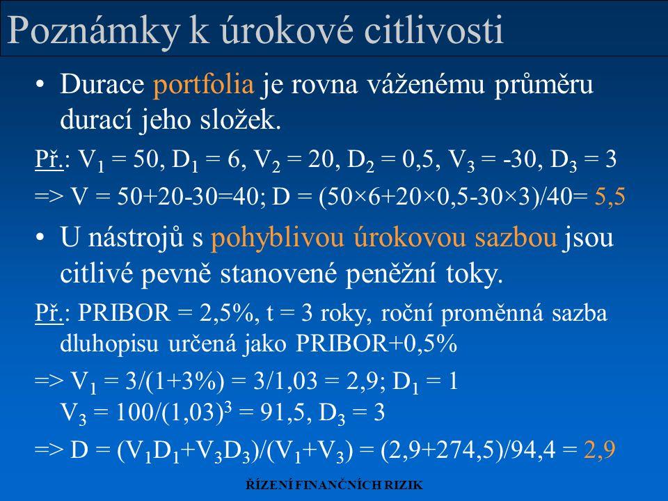 ŘÍZENÍ FINANČNÍCH RIZIK Poznámky k úrokové citlivosti Durace portfolia je rovna váženému průměru durací jeho složek. Př.: V 1 = 50, D 1 = 6, V 2 = 20,