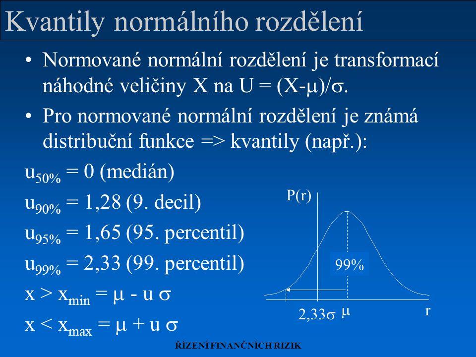 ŘÍZENÍ FINANČNÍCH RIZIK Normované normální rozdělení je transformací náhodné veličiny X na U = (X-  )/ . Pro normované normální rozdělení je známá d