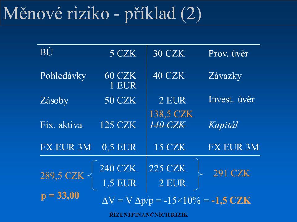 ŘÍZENÍ FINANČNÍCH RIZIK Měnové riziko - příklad (2) 289,5 CZK 291 CZK FX EUR 3M 15 CZK0,5 EUR 240 CZK225 CZK 1,5 EUR2 EUR BÚ Zásoby Prov.