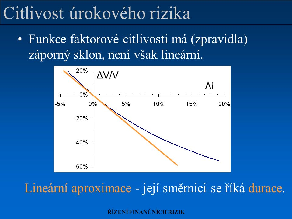 ŘÍZENÍ FINANČNÍCH RIZIK Citlivost úrokového rizika Funkce faktorové citlivosti má (zpravidla) záporný sklon, není však lineární.