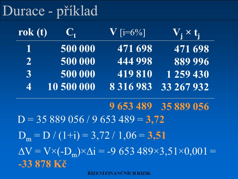 ŘÍZENÍ FINANČNÍCH RIZIK Durace - příklad rok (t)C t 1 500 000 2 500 000 3 500 000 4 10 500 000 V [i=6%] 471 698 444 998 419 810 8 316 983 9 653 489 V j × t j 471 698 889 996 1 259 430 33 267 932 35 889 056 D = 35 889 056 / 9 653 489 = 3,72 D m = D / (1+i) = 3,72 / 1,06 = 3,51  V = V×(-D m )×  i = -9 653 489×3,51×0,001 = -33 878 Kč