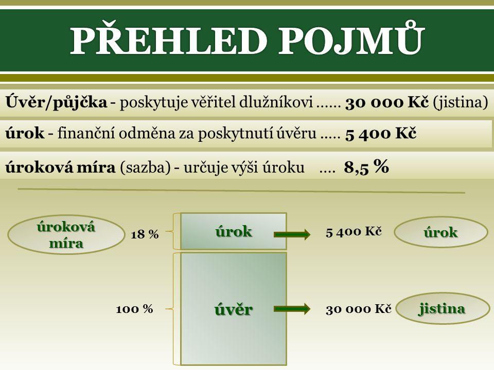 Úvěr/půjčka - poskytuje věřitel dlužníkovi …… 30 000 Kč (jistina) úrok - finanční odměna za poskytnutí úvěru..… 5 400 Kč úroková míra (sazba) - určuje výši úroku ….