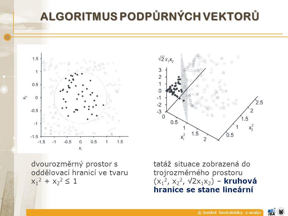 © Institut biostatistiky a analýz ALGORITMUS PODP Ů RNÝCH VEKTOR Ů dvourozměrný prostor s oddělovací hranicí ve tvaru x 1 2 + x 2 2 ≤ 1 tatáž situace zobrazená do trojrozměrného prostoru (x 1 2, x 2 2, 2x 1 x 2 ) – kruhová hranice se stane lineární