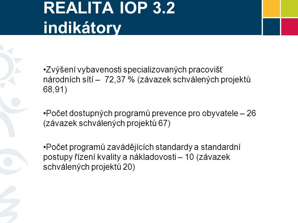 REALITA IOP 3.2 indikátory Zvýšení vybavenosti specializovaných pracovišť národních sítí – 72,37 % (závazek schválených projektů 68,91) Počet dostupný
