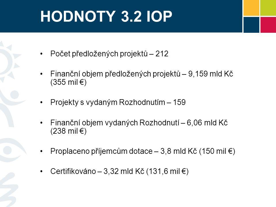 HODNOTY 3.2 IOP Počet předložených projektů – 212 Finanční objem předložených projektů – 9,159 mld Kč (355 mil €) Projekty s vydaným Rozhodnutím – 159