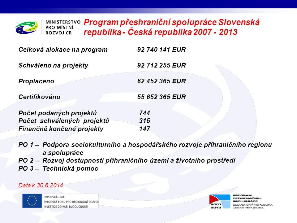Program přeshraniční spolupráce Slovenská republika - Česká republika 2007 - 2013 Celková alokace na program92 740 141 EUR Schváleno na projekty 92 71