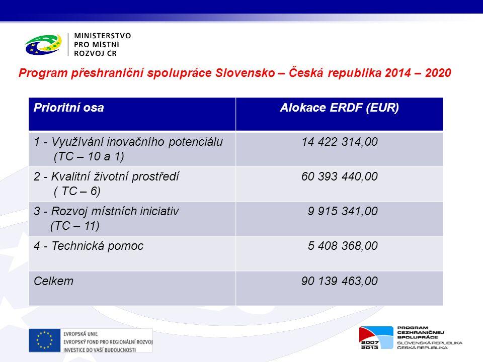 Program přeshraniční spolupráce Slovensko – Česká republika 2014 – 2020 Prioritní osaAlokace ERDF (EUR) 1 - Využívání inovačního potenciálu (TC – 10 a 1) 14 422 314,00 2 - Kvalitní životní prostředí ( TC – 6) 60 393 440,00 3 - Rozvoj místních iniciativ (TC – 11) 9 915 341,00 4 - Technická pomoc 5 408 368,00 Celkem90 139 463,00