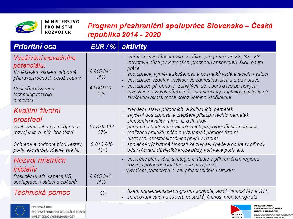 Program přeshraniční spolupráce Slovensko – Česká republika 2014 - 2020 Prioritní osa EUR / % aktivity Využívání inovačního potenciálu: Vzdělávání, školení, odborná příprava,zručnost, celoživotní v.