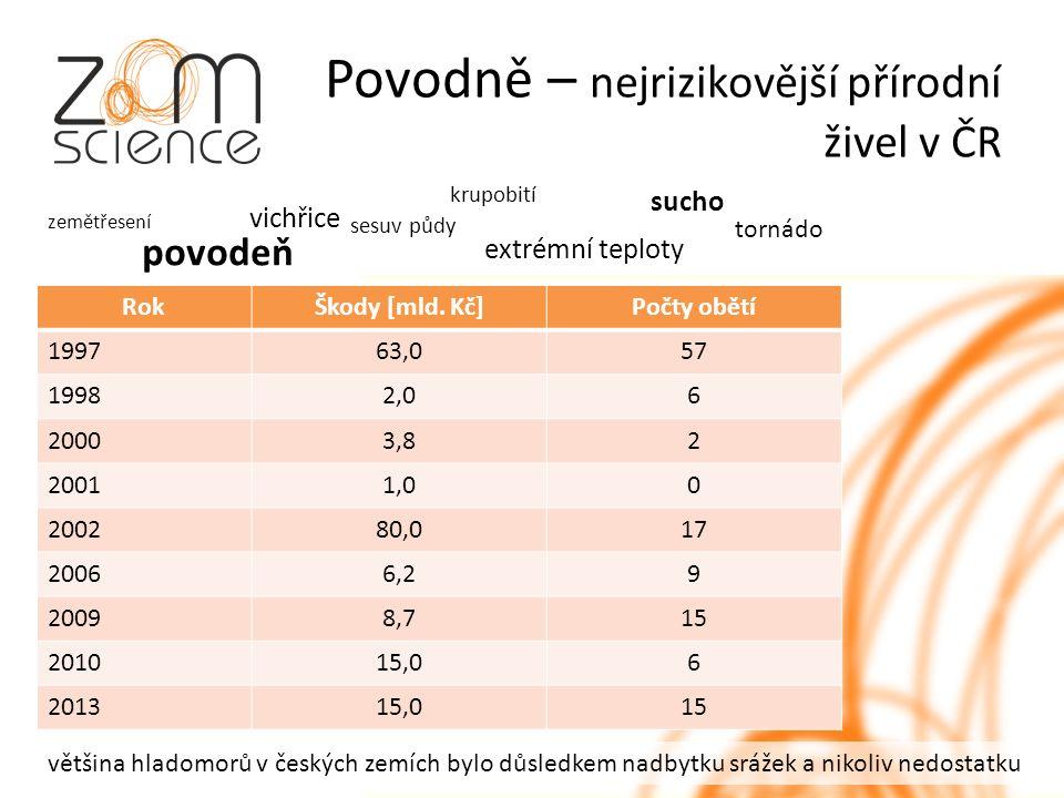 Povodně – nejrizikovější přírodní živel v ČR RokŠkody [mld.