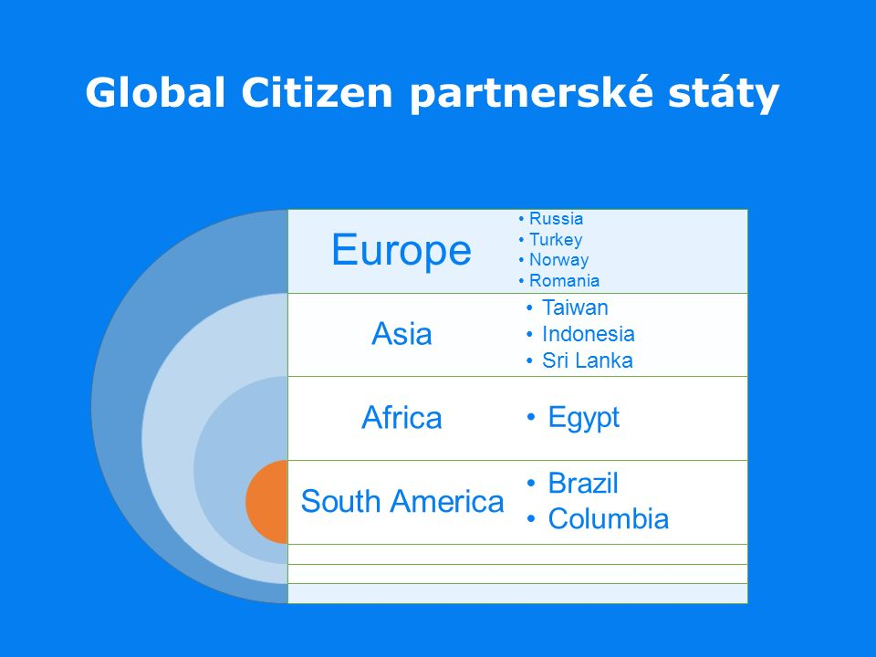 Global Citizen partnerské státy Europe Asia Africa South America Russia Turkey Norway Romania Taiwan Indonesia Sri Lanka Egypt Brazil Columbia