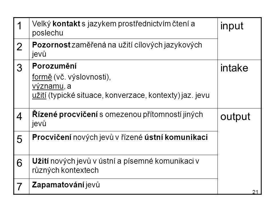 21 1 Velký kontakt s jazykem prostřednictvím čtení a poslechu input 2 Pozornost zaměřená na užití cílových jazykových jevů 3 Porozumění formě (vč.