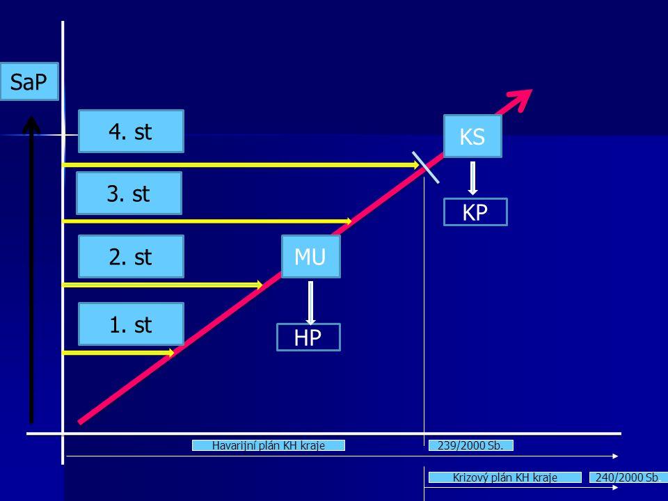4. st 3. st 2. st 1. st MU KS SaP KP HP Havarijní plán KH kraje Krizový plán KH kraje 239/2000 Sb. 240/2000 Sb.