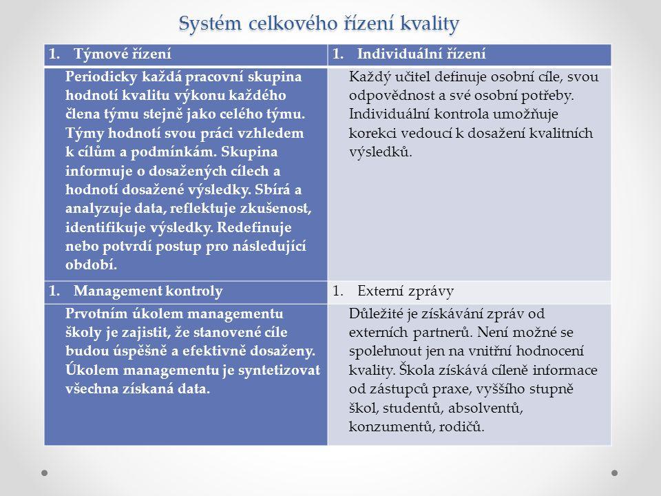 Systém celkového řízení kvality 1.Týmové řízení1.Individuální řízení Periodicky každá pracovní skupina hodnotí kvalitu výkonu každého člena týmu stejně jako celého týmu.