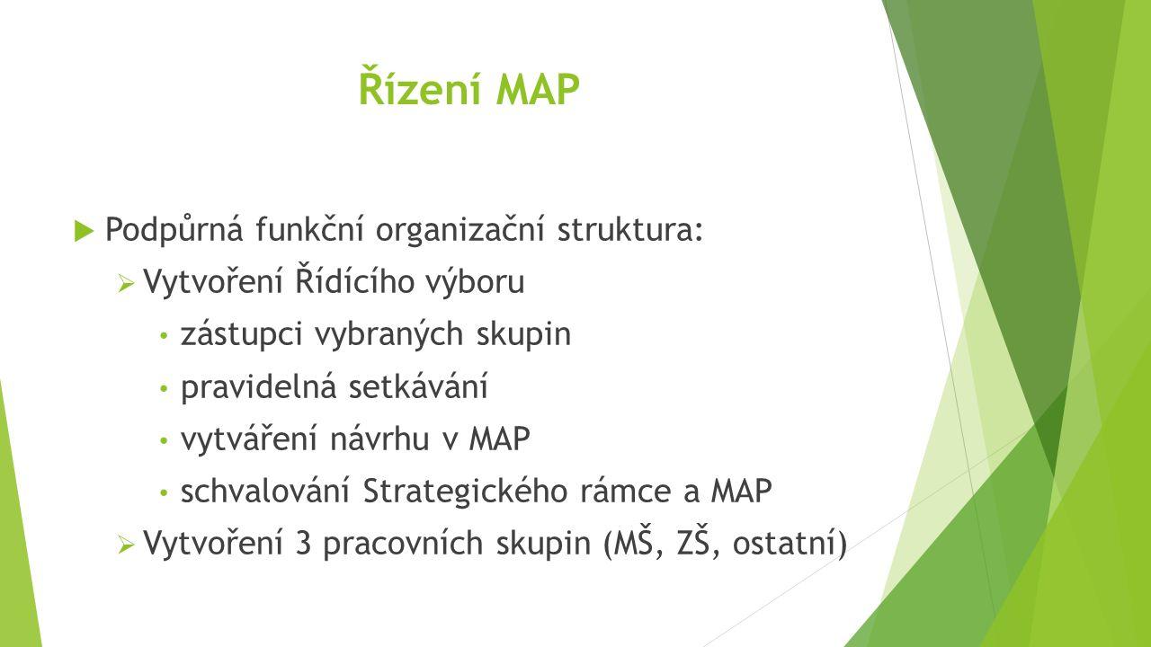 Řízení MAP  Podpůrná funkční organizační struktura:  Vytvoření Řídícího výboru zástupci vybraných skupin pravidelná setkávání vytváření návrhu v MAP schvalování Strategického rámce a MAP  Vytvoření 3 pracovních skupin (MŠ, ZŠ, ostatní)