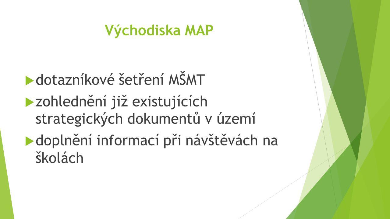 Východiska MAP  dotazníkové šetření MŠMT  zohlednění již existujících strategických dokumentů v území  doplnění informací při návštěvách na školách