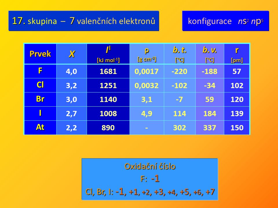 PrvekX I I [kJ mol -1 ] ρ [g cm -3 ] b.t. [°C] b.