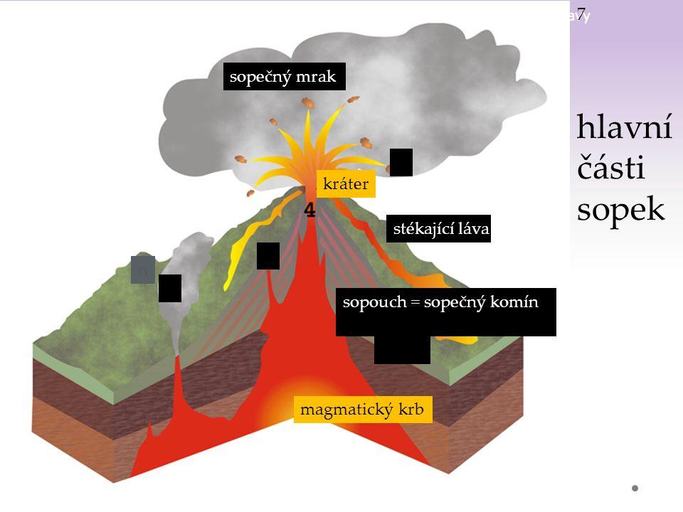 Gymnázium a Jazyková škola s právem státní jazykové zkoušky Svitavy sopečný mrak n kráter magmatický krb sopouch = sopečný komín stékající láva n sopk