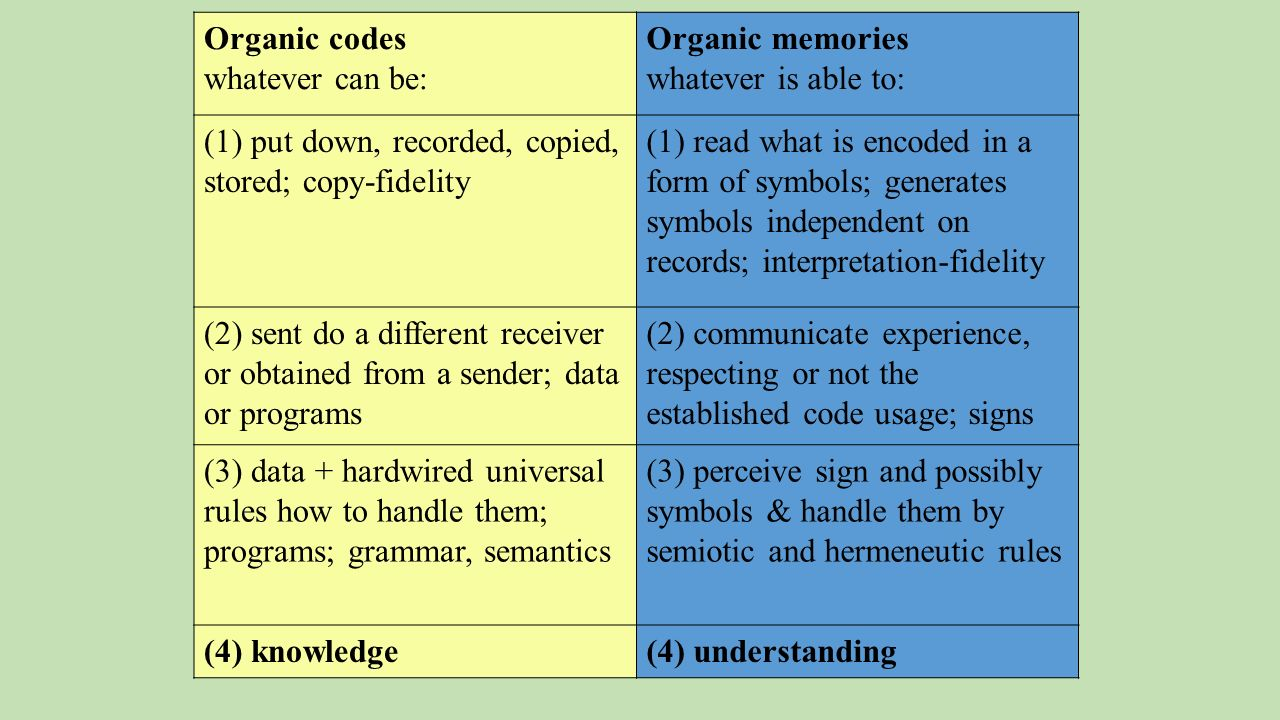 Organic codes whatever can be: Organic memories whatever is able to: (1) put down, recorded, copied, stored; copy-fidelity (1) read what is encoded in