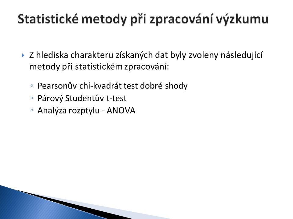  Z hlediska charakteru získaných dat byly zvoleny následující metody při statistickém zpracování: ◦ Pearsonův chí-kvadrát test dobré shody ◦ Párový S