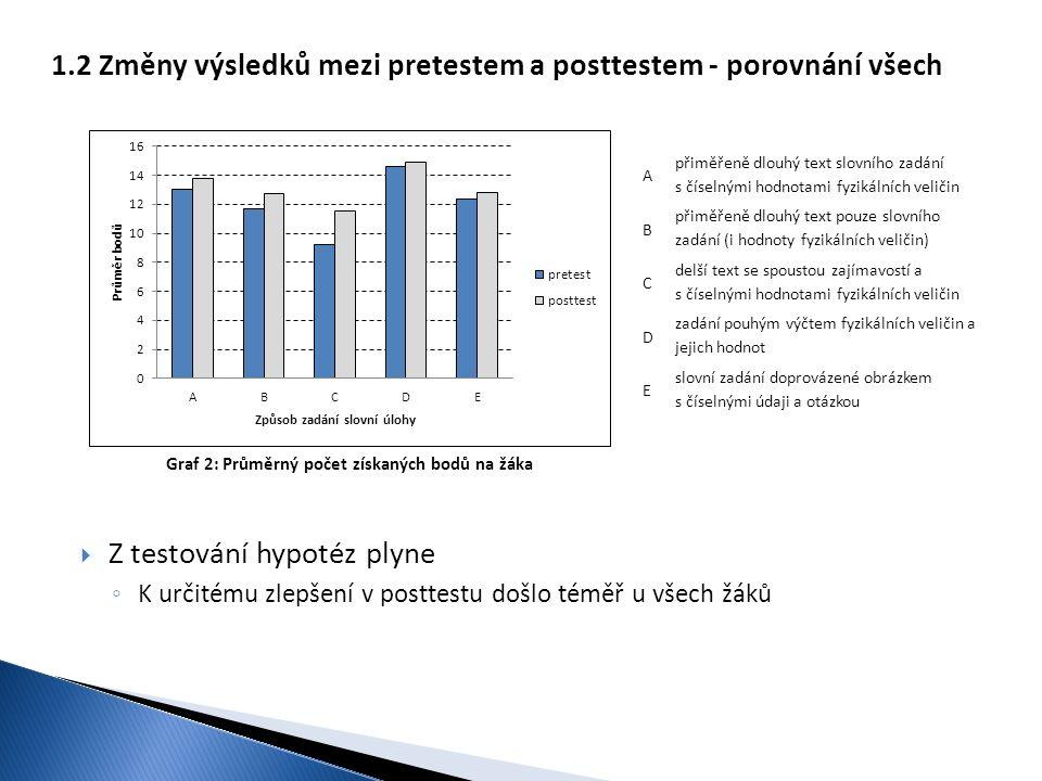 Graf 2: Průměrný počet získaných bodů na žáka 1.2 Změny výsledků mezi pretestem a posttestem - porovnání všech  Z testování hypotéz plyne ◦ K určitém