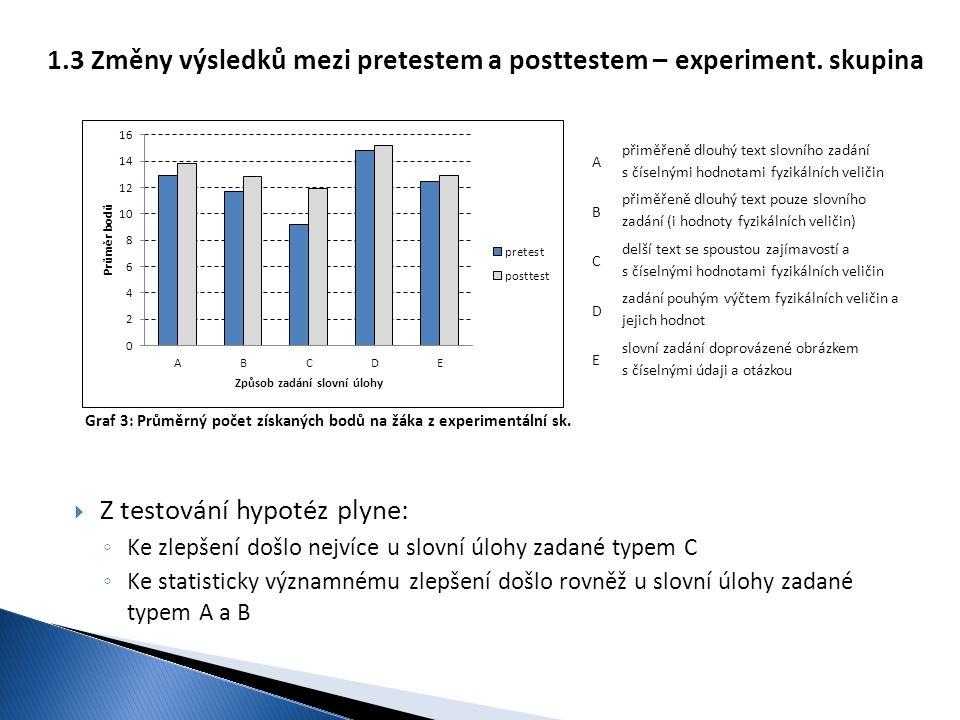 Graf 3: Průměrný počet získaných bodů na žáka z experimentální sk. 1.3 Změny výsledků mezi pretestem a posttestem – experiment. skupina  Z testování