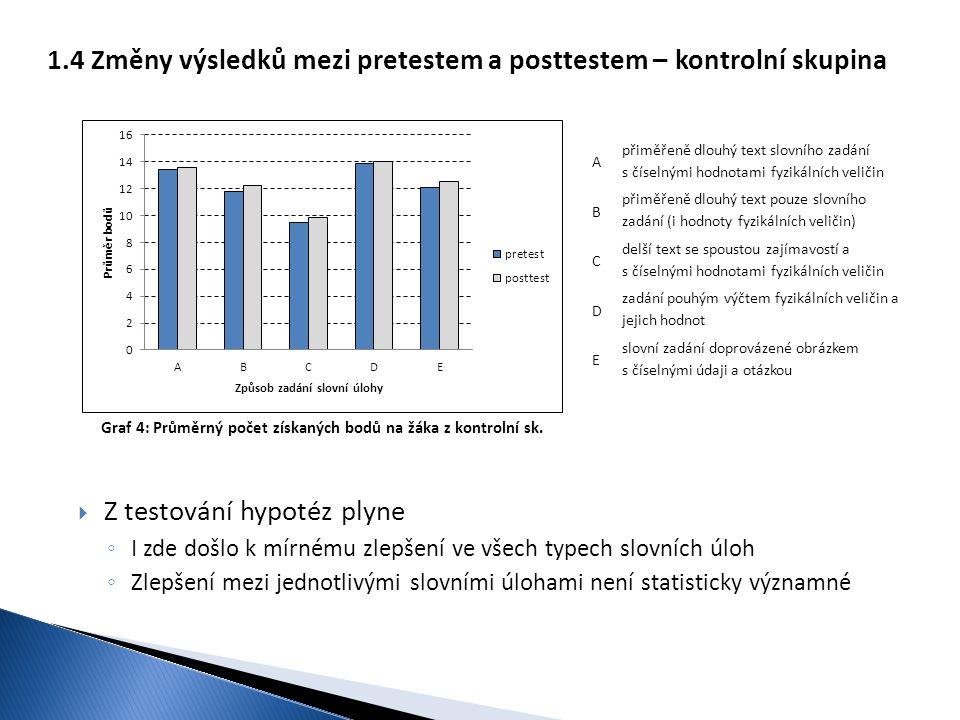Graf 4: Průměrný počet získaných bodů na žáka z kontrolní sk. 1.4 Změny výsledků mezi pretestem a posttestem – kontrolní skupina  Z testování hypotéz