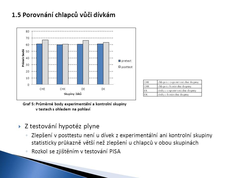 Graf 5: Průměrné body experimentální a kontrolní skupiny v testech s ohledem na pohlaví 1.5 Porovnání chlapců vůči dívkám  Z testování hypotéz plyne