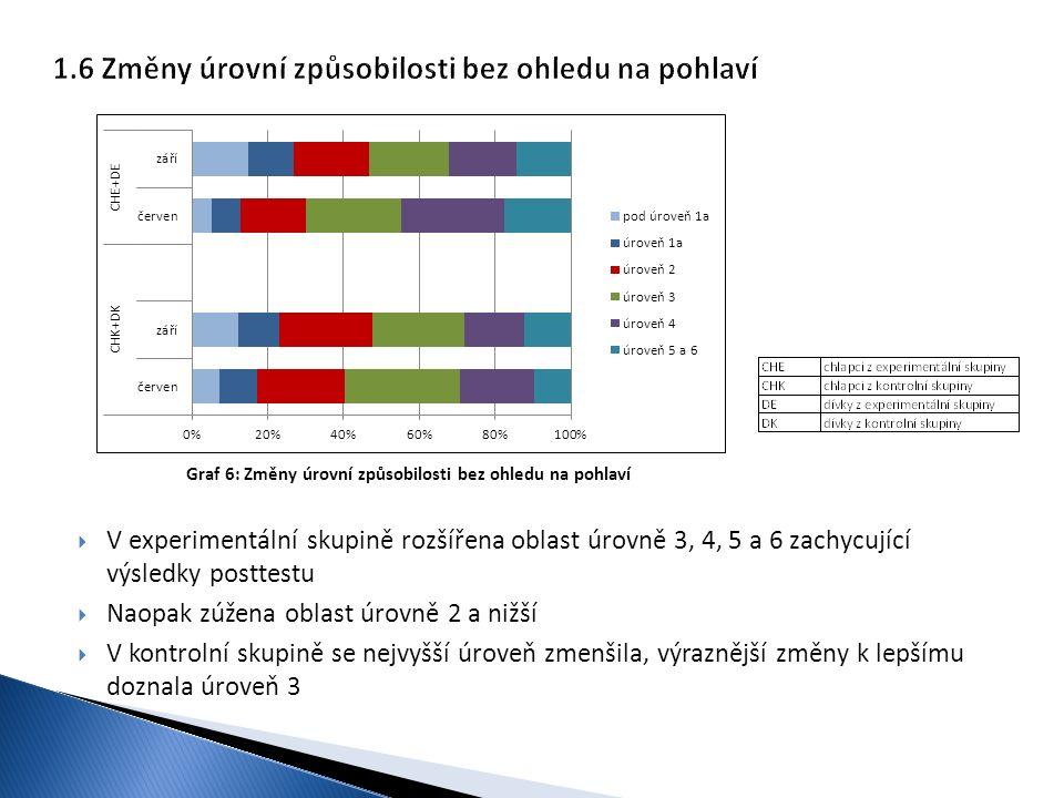  V experimentální skupině rozšířena oblast úrovně 3, 4, 5 a 6 zachycující výsledky posttestu  Naopak zúžena oblast úrovně 2 a nižší  V kontrolní sk