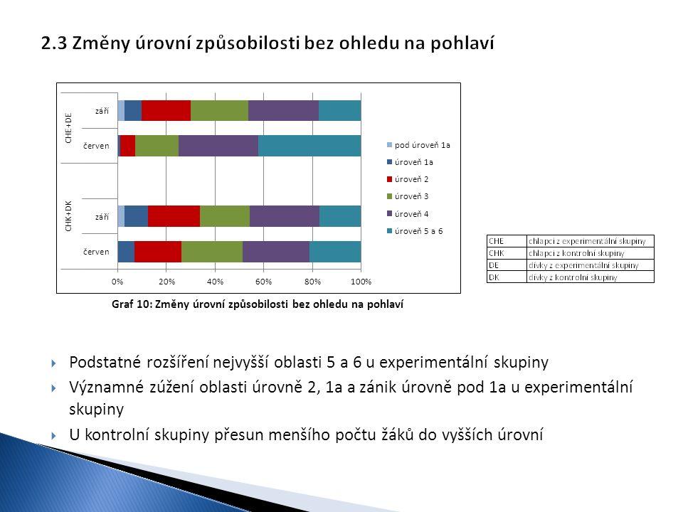  Podstatné rozšíření nejvyšší oblasti 5 a 6 u experimentální skupiny  Významné zúžení oblasti úrovně 2, 1a a zánik úrovně pod 1a u experimentální sk
