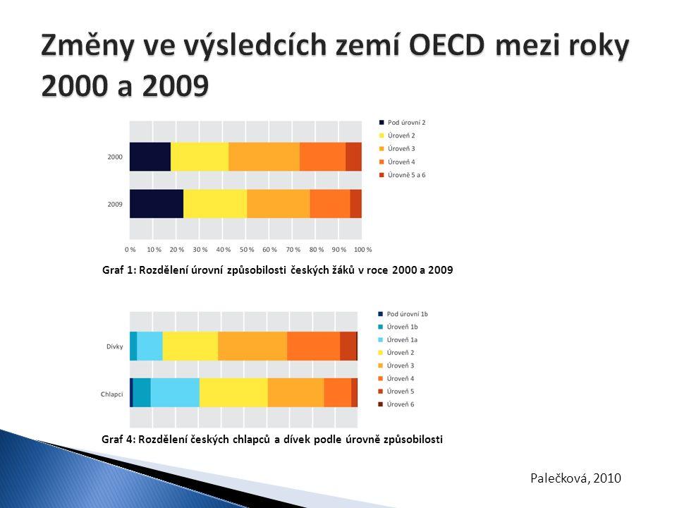 Graf 4: Rozdělení českých chlapců a dívek podle úrovně způsobilosti Graf 1: Rozdělení úrovní způsobilosti českých žáků v roce 2000 a 2009 Palečková, 2
