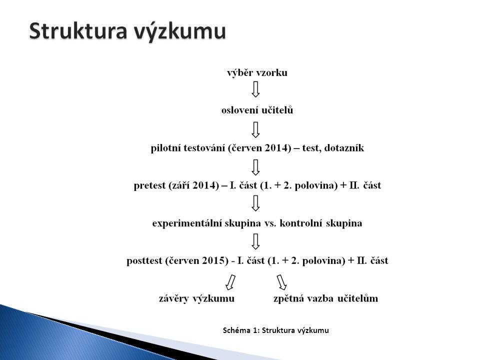 Schéma 1: Struktura výzkumu