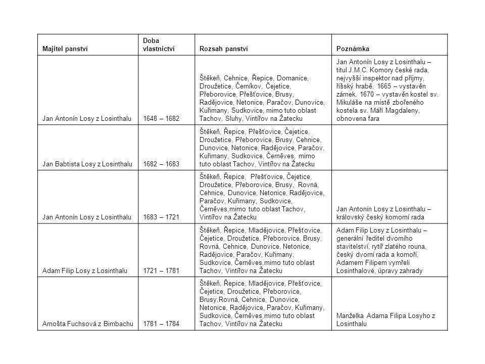 Majitel panství Doba vlastnictvíRozsah panstvíPoznámka Jan Antonín Losy z Losinthalu1648 – 1682 Štěkeň, Cehnice, Řepice, Domanice, Droužetice, Černíkov, Čejetice, Přeborovice, Přešťovice, Brusy, Radějovice, Netonice, Paračov, Dunovice, Kuřimany, Sudkovice, mimo tuto oblast Tachov, Sluhy, Vintířov na Žatecku Jan Antonín Losy z Losinthalu – titul J.M.C.