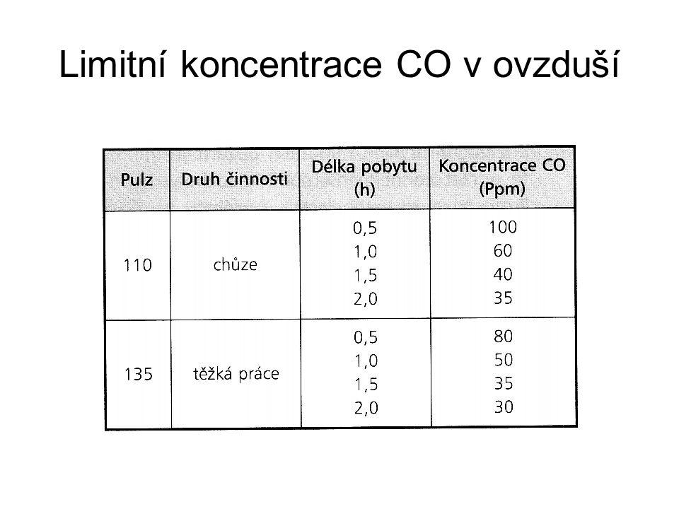 Limitní koncentrace CO v ovzduší