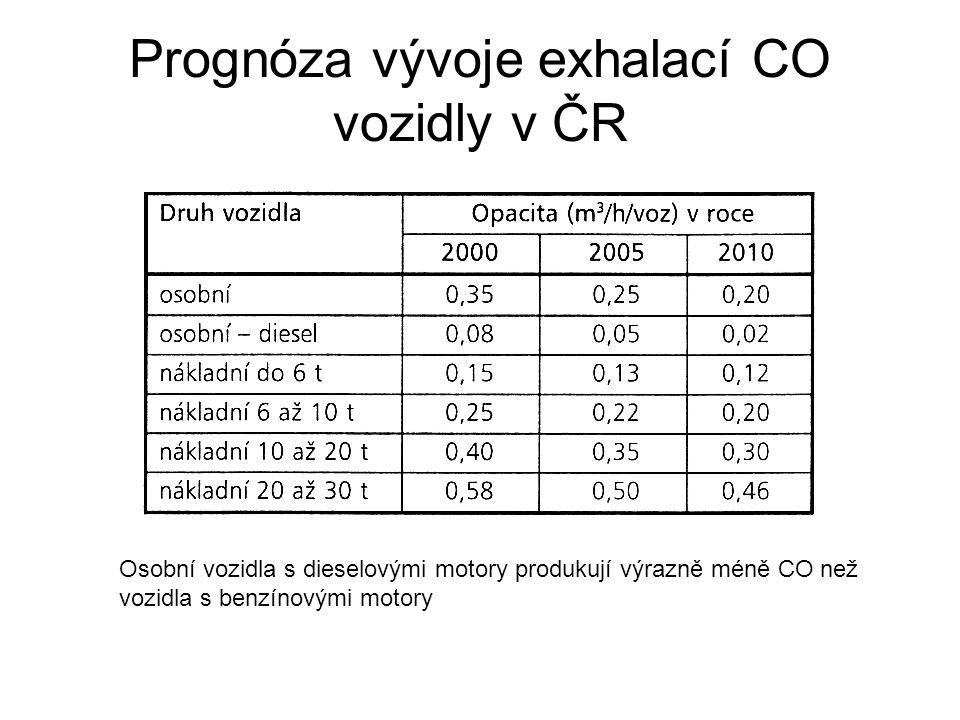 Prognóza vývoje exhalací CO vozidly v ČR Osobní vozidla s dieselovými motory produkují výrazně méně CO než vozidla s benzínovými motory